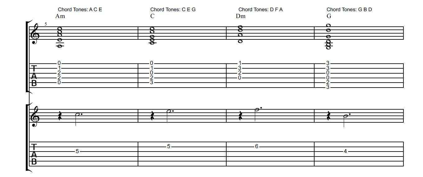 Greg X Chord Tone Soloing How To Create Soulful And Melodic Guitar